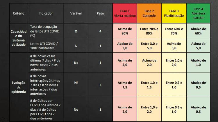 Tabela sp - Reprodução - Reprodução