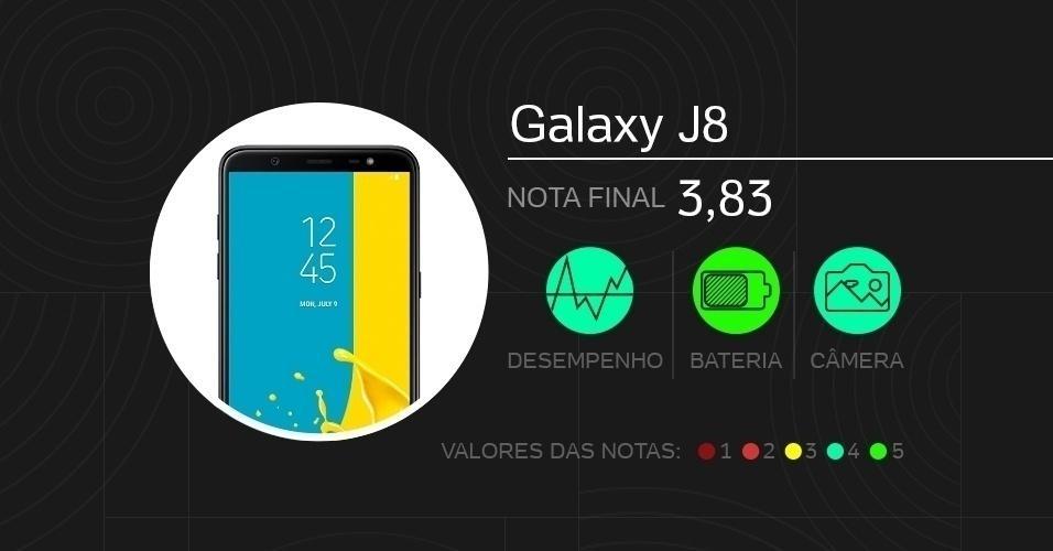 Galaxy J8: com tela de 6 polegadas Super Amoled, vem com câmeras de 16 MP + 5 MP (traseira dupla) e 16 MP (frontal), processador Snapdragon 450, memórias de 4 GB (RAM) e 64 GB (armazenamento), além de bateria de 3.500 mAh. Foram dadas notas de 0 a 5 em doze quesitos diferentes.