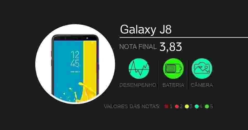 Galaxy J8: com tela de 6 polegadas Super Amoled, vem com câmeras de 16 MP + 5 MP (traseira dupla) e 16 MP (frontal), processador Snapdragon 450, memórias de 4 GB (RAM) e 64 GB (armazenamento), além de bateria de 3.500 mAh. Foram dadas notas de 0 a 5 em doze quesitos diferentes. - Arte/UOL