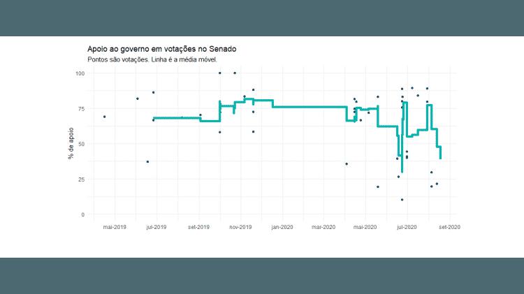Apoio ao governo em votações nominais no Senado (%) - Observatório do Legislativo Brasileiro/Reprodução - Observatório do Legislativo Brasileiro/Reprodução