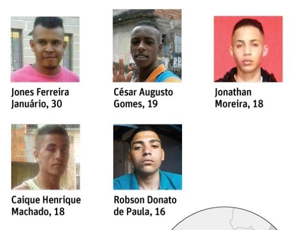 Jovens desaparecidos em 21 de outubro próximo à zona leste de São Paulo
