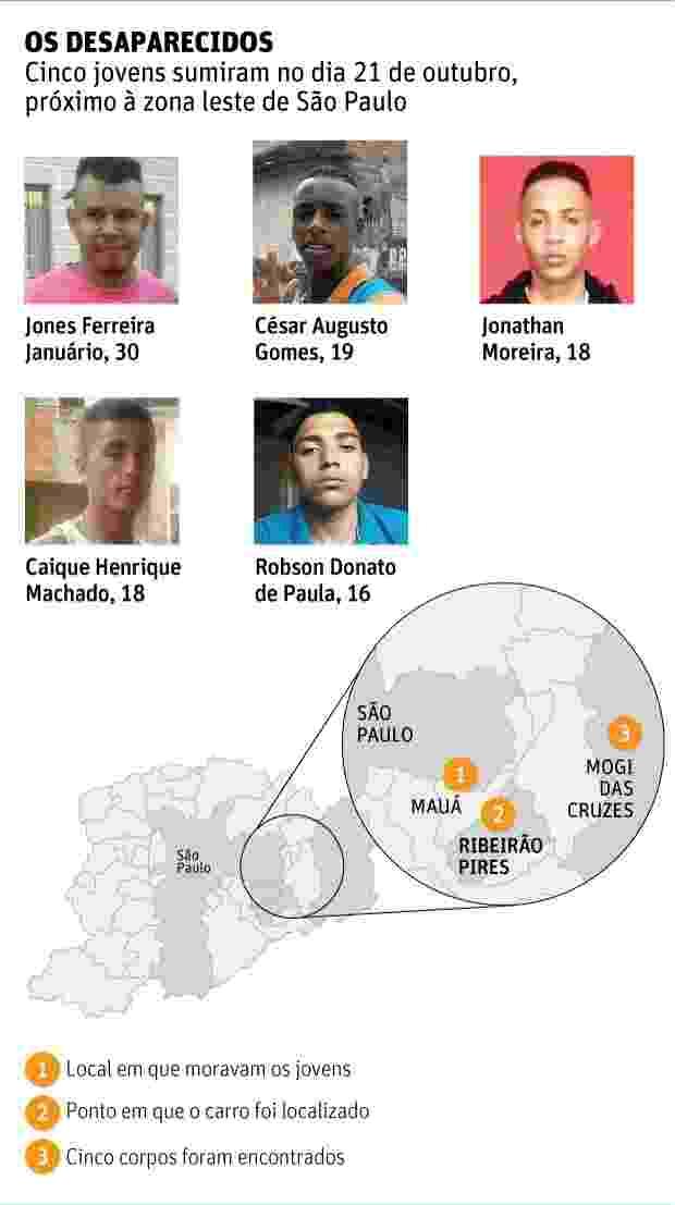 7.nov.2016 - Jovens desaparecidos em 21 de outubro próximo à zona leste de São Paulo - Reprodução
