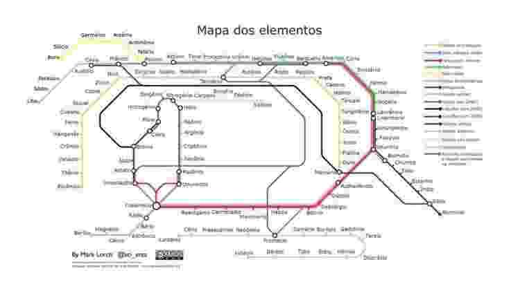 Tabela periódica em formato de linha do metro - Tabela Periódica.org - Tabela Periódica.org