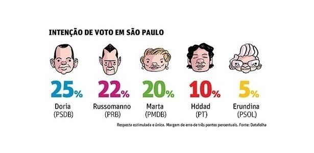 22.set.2016 - Nova pesquisa do instituto Datafolha mostra empate técnico entre os três primeiros colocados na disputa pela Prefeitura de São Paulo. João Dórias (PSDB), com 25%, Celso Russomanno (PRB), com 22%, e Marta (PMDB), com 20%, estão empatados na margem de erro da pesquisa. O atual prefeito Fernando Haddad (PT) oscilou positivamente para 10% e Luiza Erundina (PSOL) aparece com 5%