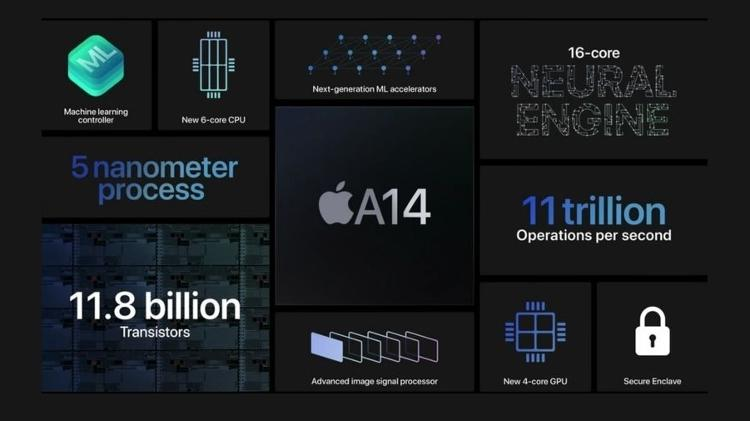 A Apple destacou brevemente os novos recursos do A14 Bionic em setembro - Apple - Apple