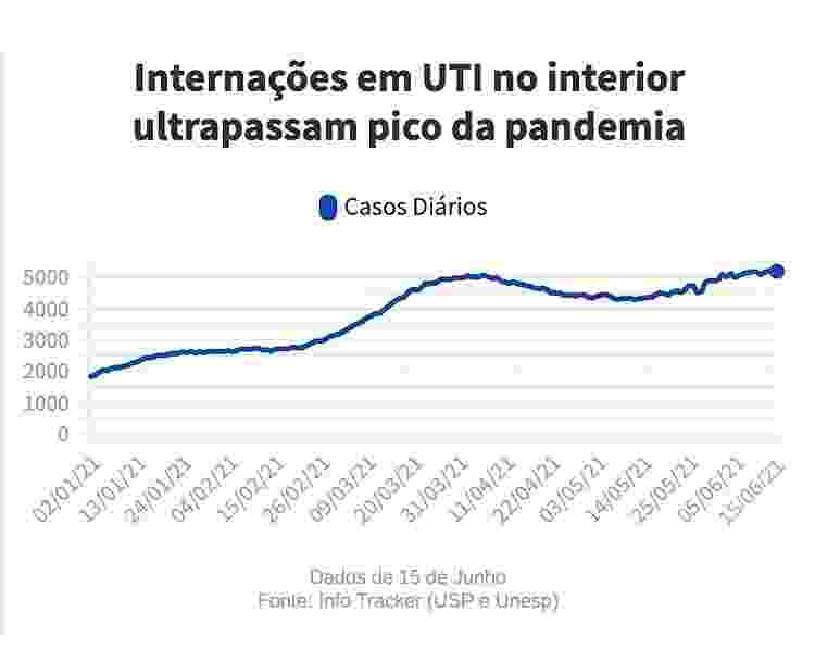 casos de Internações UTI interior - Arte/UOL - Arte/UOL