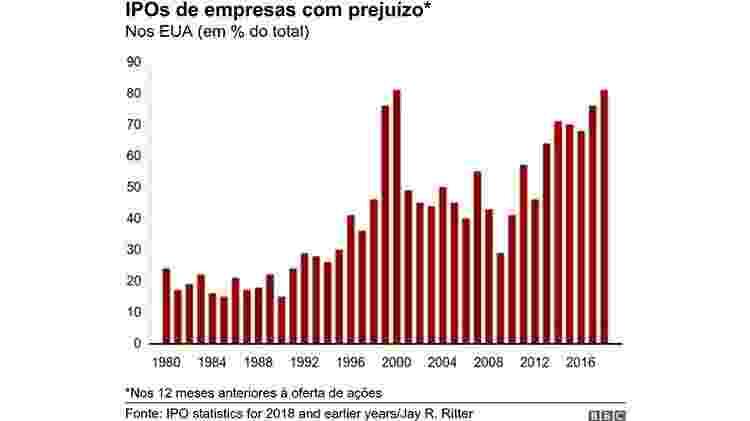 IPOs de empresas com prejuízo - BBC - BBC