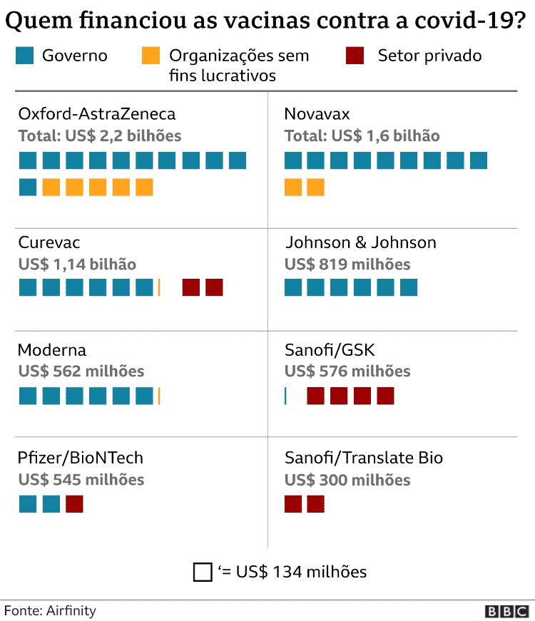 Quem financiou as vacinas contra a covid-19? - BBC - BBC