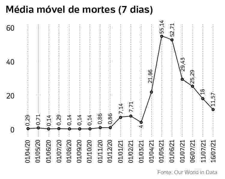 media movel de mortes no Uruguai (7 dias) - Arte/UOL - Arte/UOL