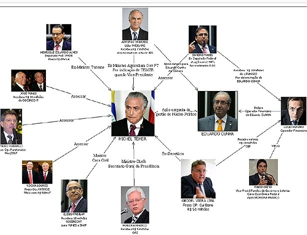 """Organograma desenhado pela Polícia Federal em relatório do inquérito que investiga """"organização criminosa"""" de membros do PMDB"""