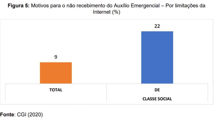 Motivos para o não recebimento do Auxílio Emergencial -- Por limitações da Internet (%) - CGI (2020) - CGI (2020)
