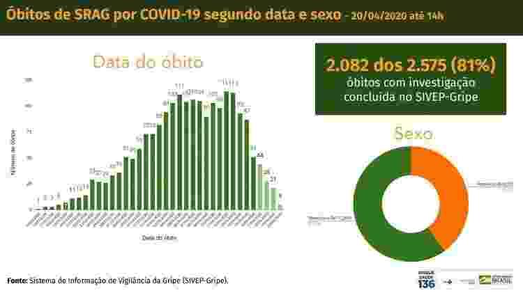 Gráfico elaborado pelo Ministério da Saúde mostra distribuição por dia de mortes por covid-19 até as 14h do dia 20 de abril - Reprodução - Reprodução