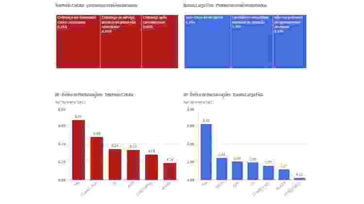 Painéis de Dados da Anatel - gráficos gerados por IA   - Reprodução - Reprodução