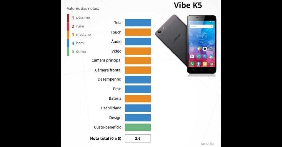 Vibe K5 (Lenovo): com tela Full HD de 5 polegadas, é integrado com o processador Snapdragon 616 (oito núcleos), 2 GB de memória RAM e câmeras de 13 MP (principal) e 5 MP (frontal)
