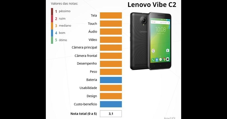 Vibe C2 (Lenovo): com tela HD de 5 polegadas, é integrado com o processador de quatro núcleos de 1,0 GHz, 1 GB de memória RAM e câmeras de 8 MP (principal) e 5 MP (frontal)