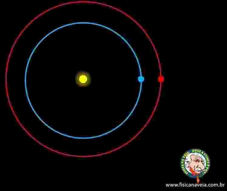 Terra e Marte do mesmo lado do Sol: aproximação - Arte/Física na Veia - Arte/Física na Veia
