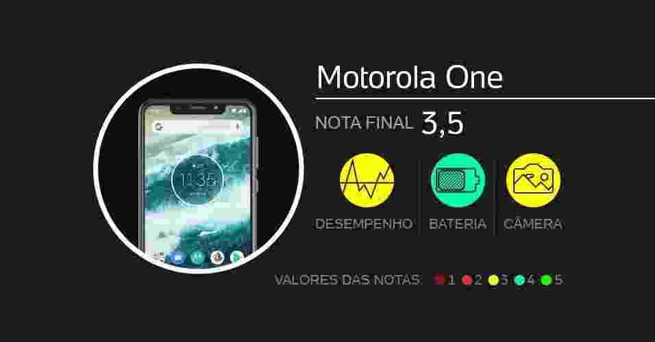Motorola One: com tela de 5,9 polegadas, vem com câmeras de 13 MP + 2 MP (dupla traseira) e 8 MP (frontal), processador Snapdragom 625, memórias de 4 GB (RAM) e 64 GB (armazenamento), além de bateria de 3.000 mAh. Foram dadas notas de 0 a 5 em doze quesitos diferentes. - Arte/UOL