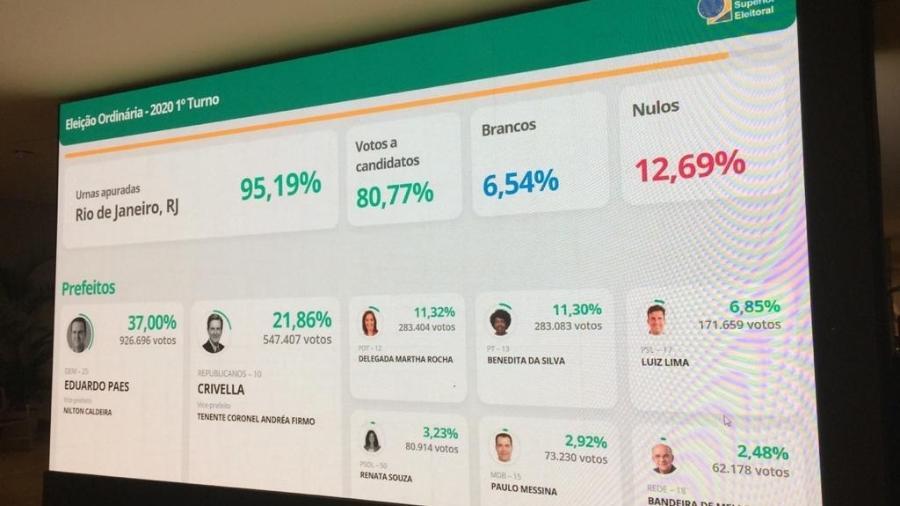 Candidaturas de Eduardo Paes e Marcelo Crivella ocupam as duas primeiras posições na apuração do Rio de Janeiro - UOL