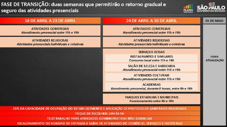 Segunda etapa da fase de transição começa neste sábado (24) em São Paulo - Reprodução/Governo do Estado de São Paulo - Reprodução/Governo do Estado de São Paulo