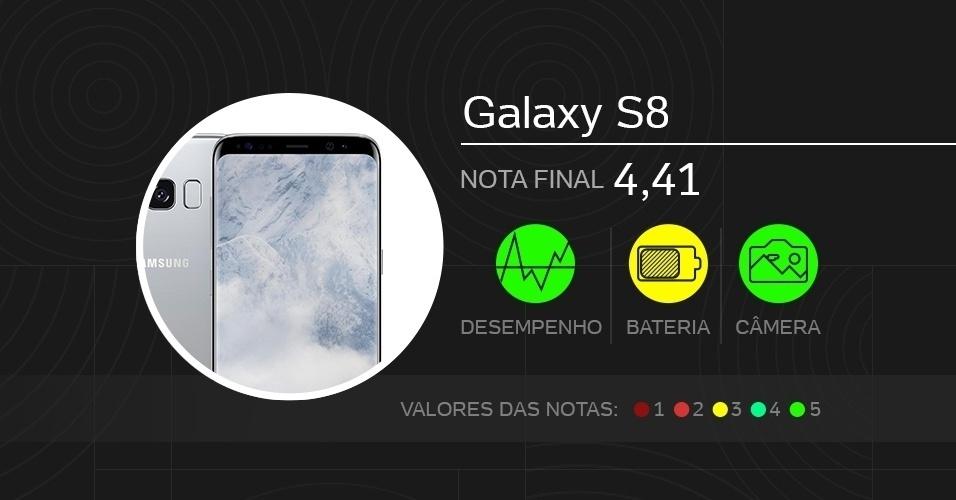 Galaxy S8, top de linha - Melhores celulares de 2017