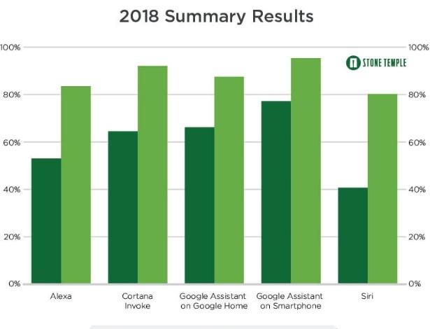 Google Assistente no celular teve maior índice de respostas certas em pesquisa