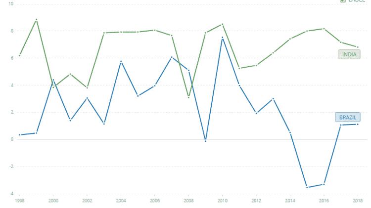 Crescimento econômico do Brasil está abaixo do indiano nos últimos anos. - Banco Mundial - Banco Mundial