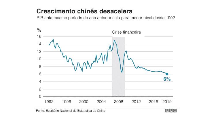 Gráfico da China - BBC - BBC