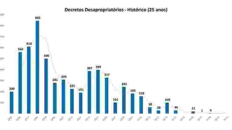 Decretos da Presidência da República de desapropriação de propriedades rurais nos últimos 25 anos, segundo gráfico enviado pelo Incra ao STF - Reprodução - Reprodução