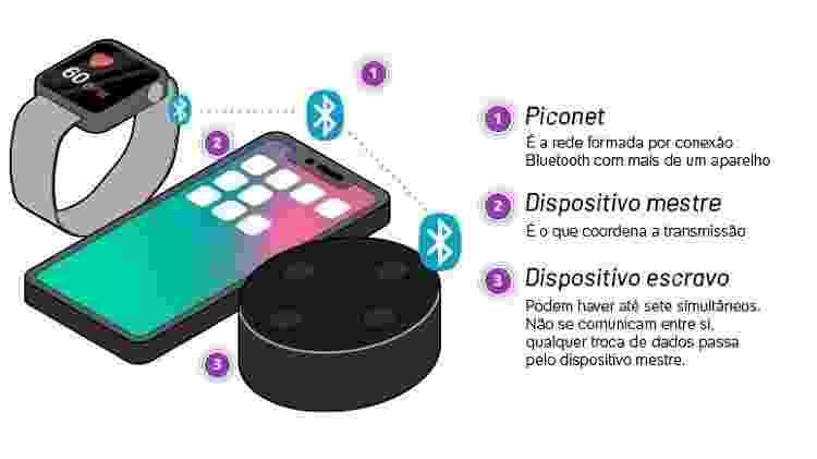 Como o Bluetooth leva música do celular para as caixinhas sem utilizar fio? - Arte UOL - Arte UOL