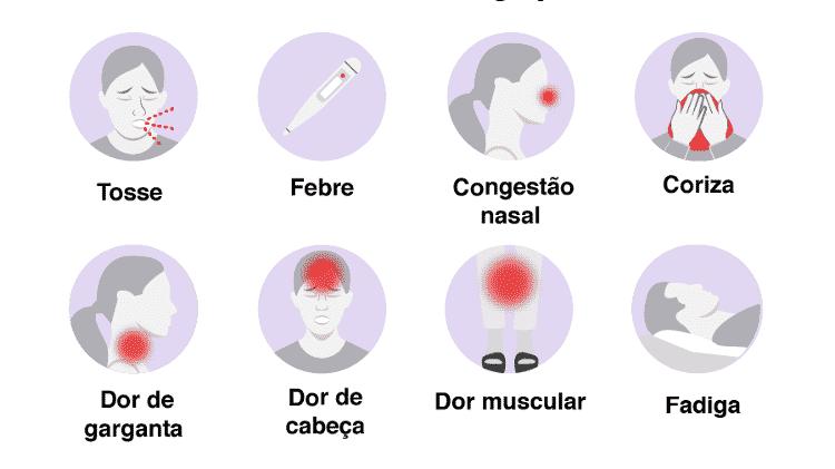 Sintomas da gripe comum - BBC - BBC