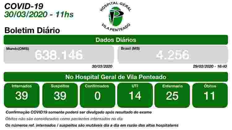 Boletim a qual UOL teve acesso mostra 11 óbitos sob investigação por coronavírus no Hospital Geral Vila Penteado, em São Paulo - Reprodução - Reprodução