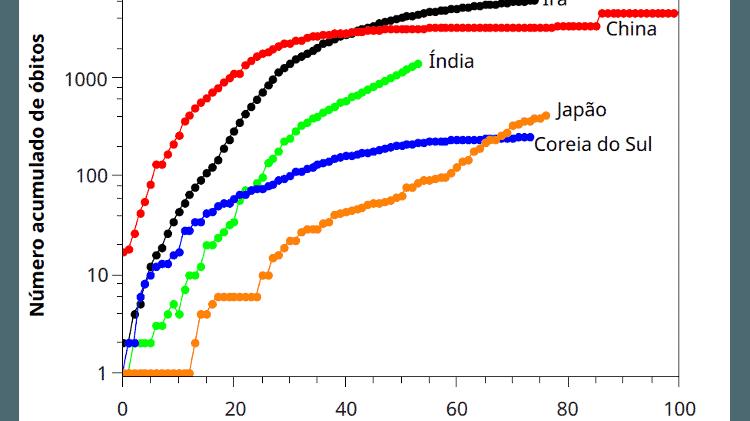 Gráfico mostra evolução de mortes por covid-19 na Ásia - BBC - BBC