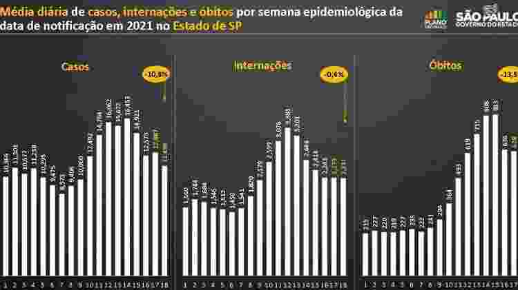 Índicadores da pandemia apresentam queda pela segunda semana seguida em SP - Reprodução/Governo do Estado de São Paulo - Reprodução/Governo do Estado de São Paulo