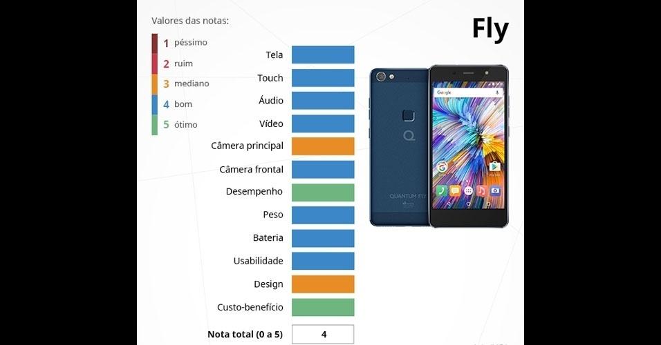 Quantum Fly: com tela Full HD de 5,2 polegadas, é integrado com o processador MediaTek Helio X20 (dez núcleos de até 2,1GHZ), 3 GB de memória RAM e câmeras de 16 MP (principal) e 8 MP (frontal)