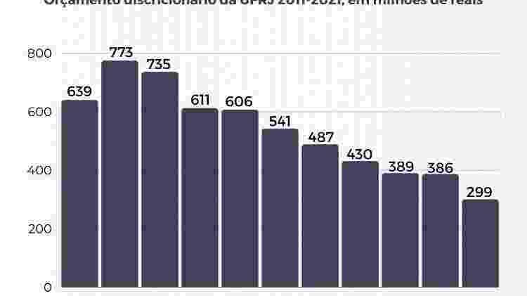 Orçamento discricionário da UFRJ entre 2011 a 2021, em milhões de reais - UFRJ - UFRJ
