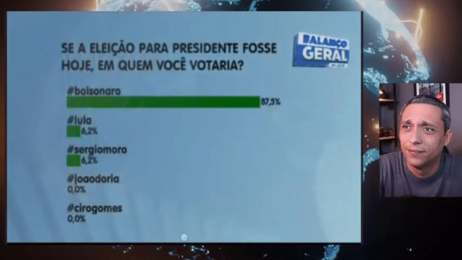 7.jul.2021 - Vídeo engana ao mostrar parcial de enquete sobre voto para presidente - Reprodução/YouTube Gustavo Gayer