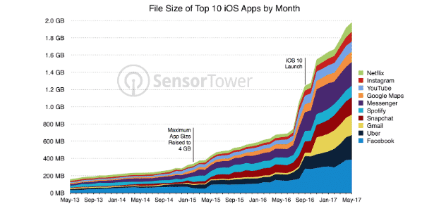 30.jun.2017 - Pesquisa da SensorTower mostra crescimento somado de 10 apps mais usados no iOS em quatro anos - Divulgação/SensorTower - Divulgação/SensorTower