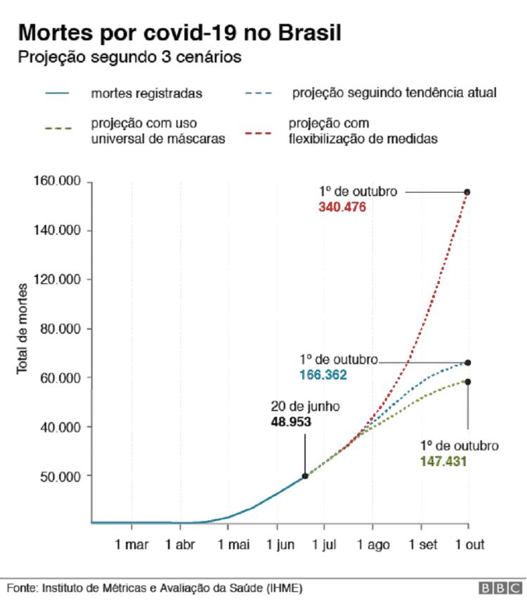 Gráfico com cenários para o Brasil na pandemia do coronavírus - BBC - BBC