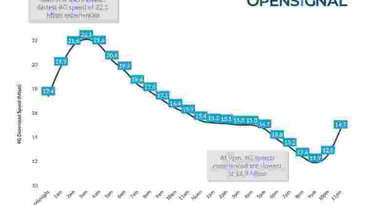 Diferença da velocidade média do 4G no mundo em diferentes horas do dia, na média - Opensignal