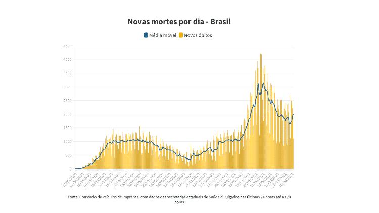 Média móvel Brasil 13/6/2021 - UOL - UOL