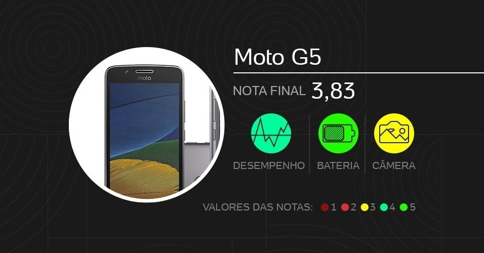 Moto G5, intermediário - Melhores celulares de 2017