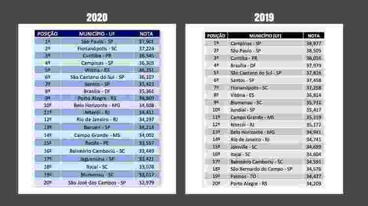 TOP 20 cidades inteligentes brasileiras de 2020 - Reprodução - Reprodução