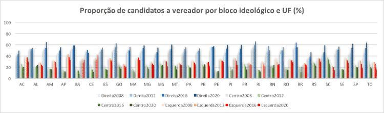 img4 - Elaboração própria (Observatório das Eleições) - Elaboração própria (Observatório das Eleições)