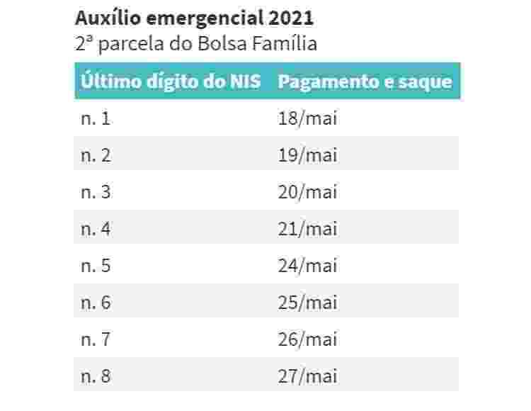 Auxílio Emergencial 2021 - Segunda parcela - Bolsa família - Arte UOL - Arte UOL