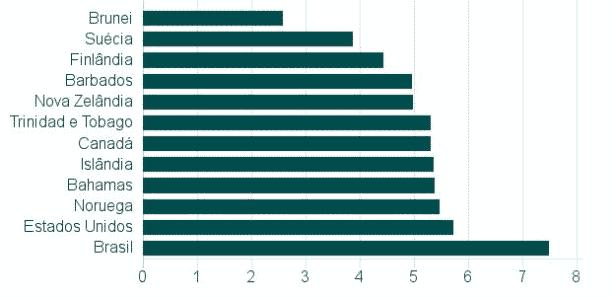 Países com menor percentual de mortes por poluição - The Lancet Comission on Pollution and Health/BBC
