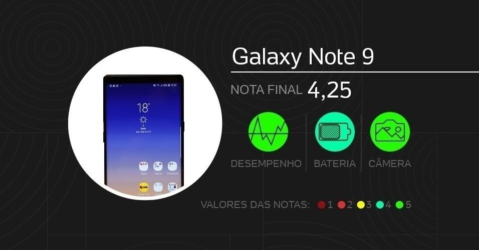 Galaxy Note 9: com tela de 6,4 polegadas Super Amoled, vem com câmeras de 12 MP (traseira dupla) e 8 MP (frontal), processador Snapdragon 845, memórias de 6 GB ou 8 GB (RAM) e 128 GB ou 512 GB (armazenamento), além de bateria de 4.000 mAh. Foram dadas notas de 0 a 5 em doze quesitos diferentes.
