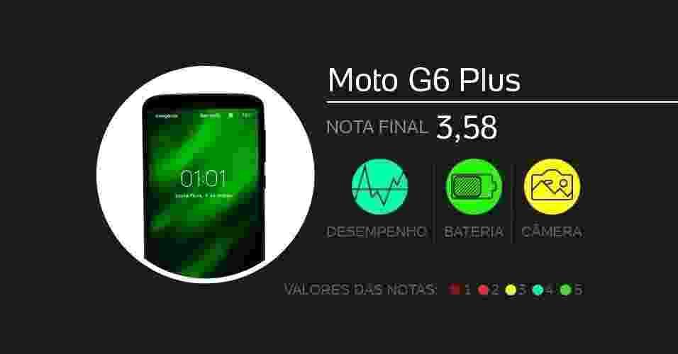 Moto G6 Plus: com tela de 5,9 polegadas, vem com câmeras de 13 MP + 5 MP (dupla traseira) e 8 MP (frontal), processador Snapdragon 630, memórias de 4 GB (RAM) e 64 GB (armazenamento), além de bateria de 3.200 mAh. Foram dadas notas de 0 a 5 em doze quesitos diferentes. - Arte/UOL