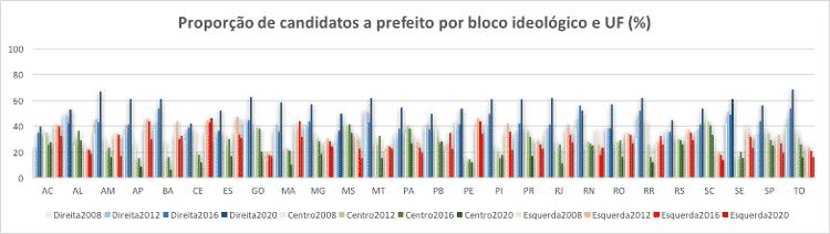 img3 - Elaboração própria (Observatório das Eleições) - Elaboração própria (Observatório das Eleições)