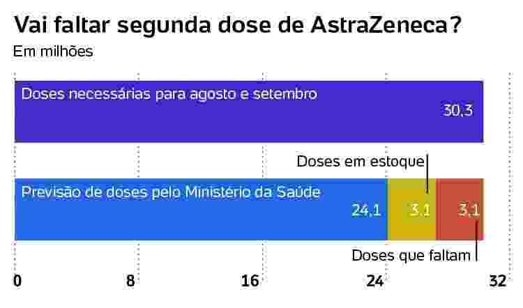Vai faltar segunda dose de AstraZeneca? - Arte/UOL - Arte/UOL