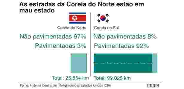 grafico 4 BBC Coreia do Norte - BBC - BBC